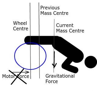 WheelForceDiagramCrashV2.png