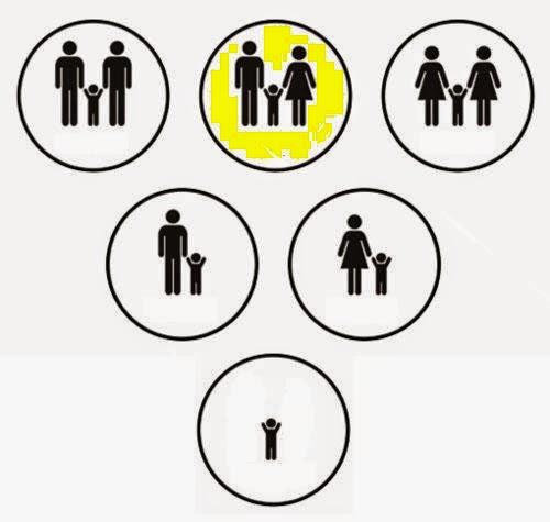 Resultado de imagem para famílias modernas