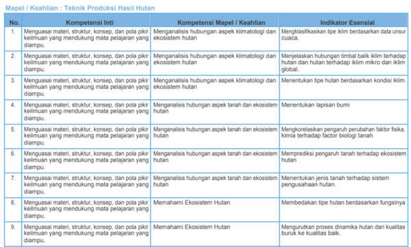 Kisi-Kisi Soal Pretest PPGJ SMK 2018 Teknik Produksi Hasil Hutan