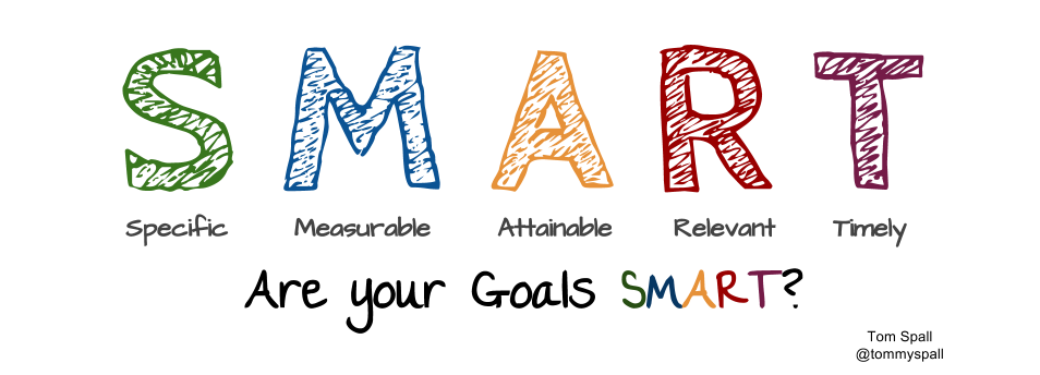 smart objectives of bp This guide provides samples of smart objectives for managers that they can use in the workplace we'll start by providing a brief introduction to the smart framework and then progress to sharing examples of smart objectives.