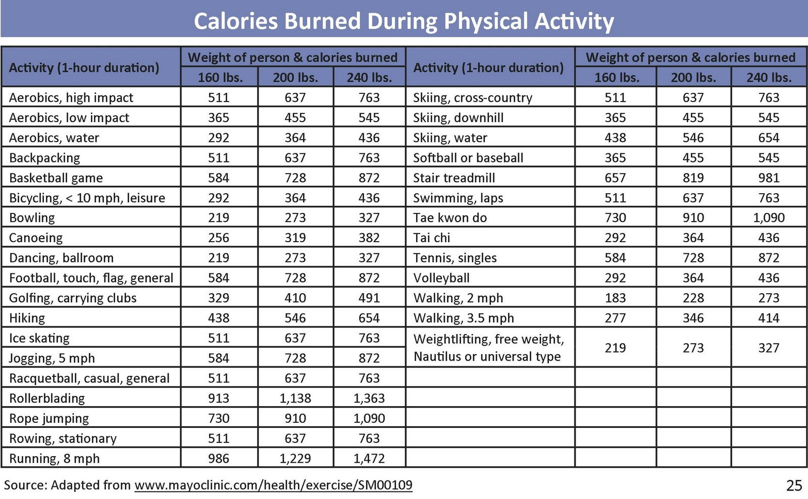healthy west jordan calories burned during physical activity