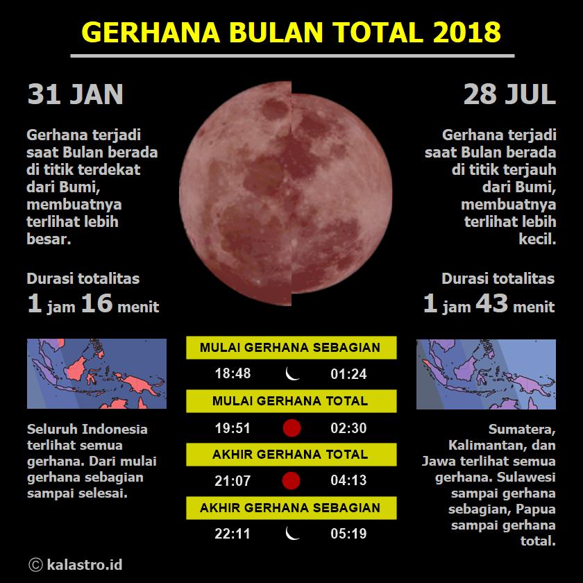 Infografis Gerhana Bulan Total 2018