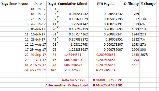 Ethereum Payout Frequency Projection with Difficulty Factored in