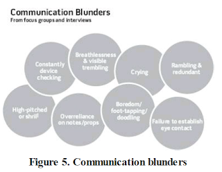 Leadership Communication blunders