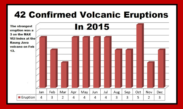 An average 42 confirmed volcanic eruptions were registered in 2015