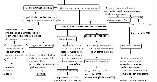 Quimica Ing Industrial Equipo 6 2 Mapa Conceptual