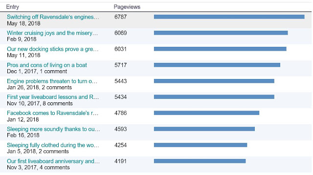 Table showing page views for my most popular blog posts
