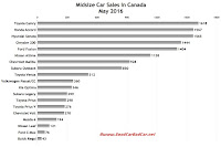 Canada midsize car sales chart May 2016