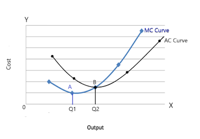 relationship-between-ac-and-mc