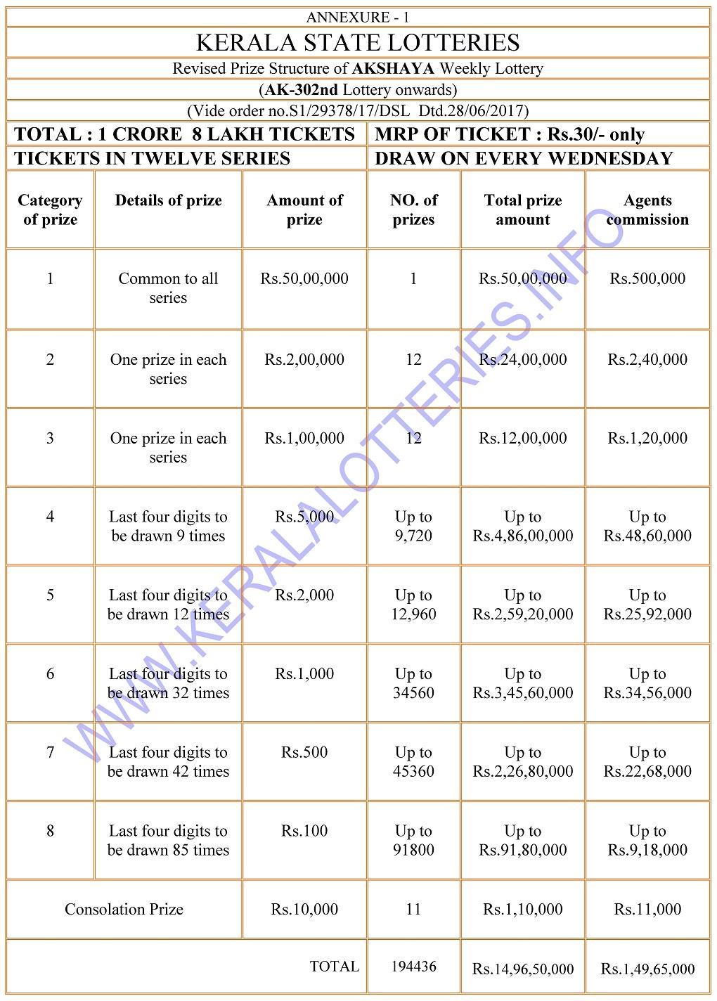 Prize Structure of Akshaya - Kerala Weekly Lottery English