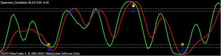 Indicador metatrader de opciones binarias (mt4 / mt5)