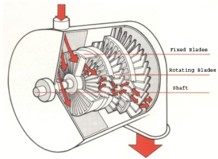 construction and working principle of francis turbine pdf