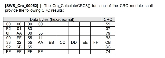 Table based crc implementation