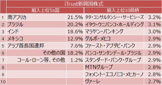 iTrust新興国株式の組入上位5ヵ国と組入上位10銘柄
