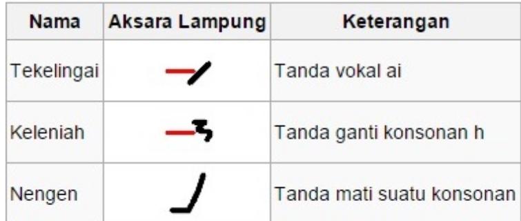 Anak Huruf Aksara Lampung Di Samping Dan Contoh Penulisan Wlampung