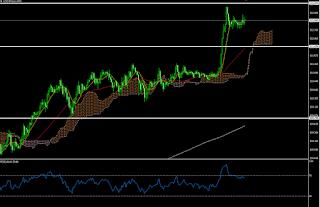 ドル円 チャート11月