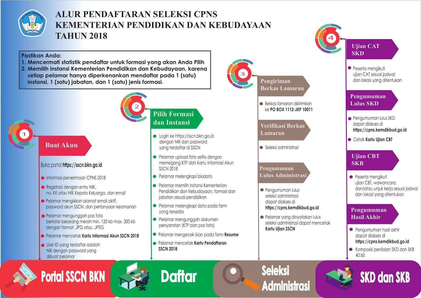Rekrutmen CPNS Kementerian Pendidikan dan Kebudayaan Tahun 2018