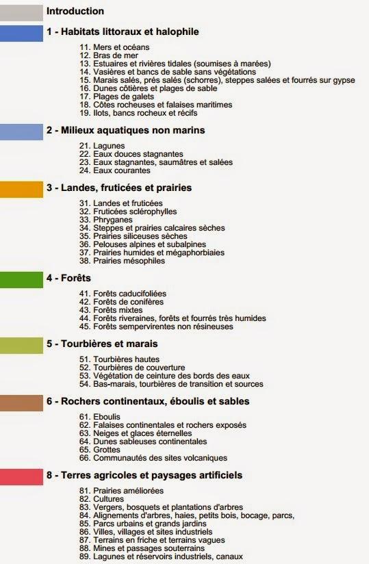 corine biotope