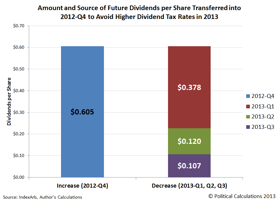 Amount and Source of Future Dividends per Share Transferred into 2012-Q4 to Avoid Higher Dividend Tax Rates in 2013