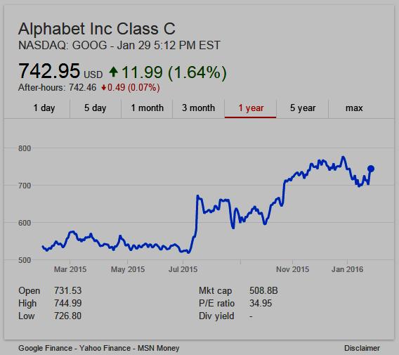 1 Year Stock Chart Nasdaq Goog