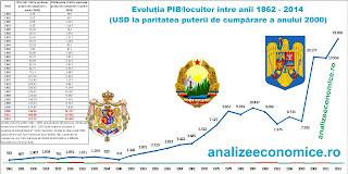 Perioadele de boom economic ale României între 1862 și 2014