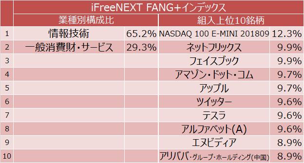 iFreeNEXT FANG+インデックス 業種別構成比と組入上位10銘柄