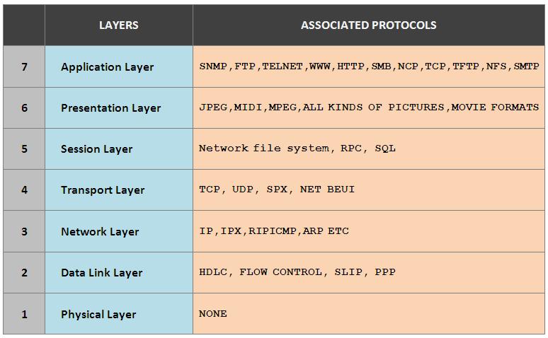 Hafiyver: Computer Network - OSI vs TCP/IP