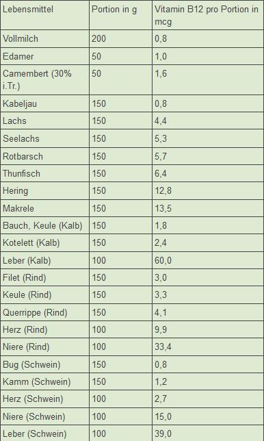 Rezept backofen: Vitamin b tabelle