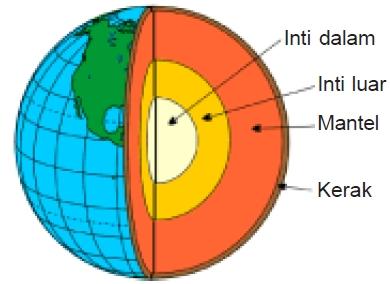 4 Bagian Bumi Berdasarkan Strukturnya