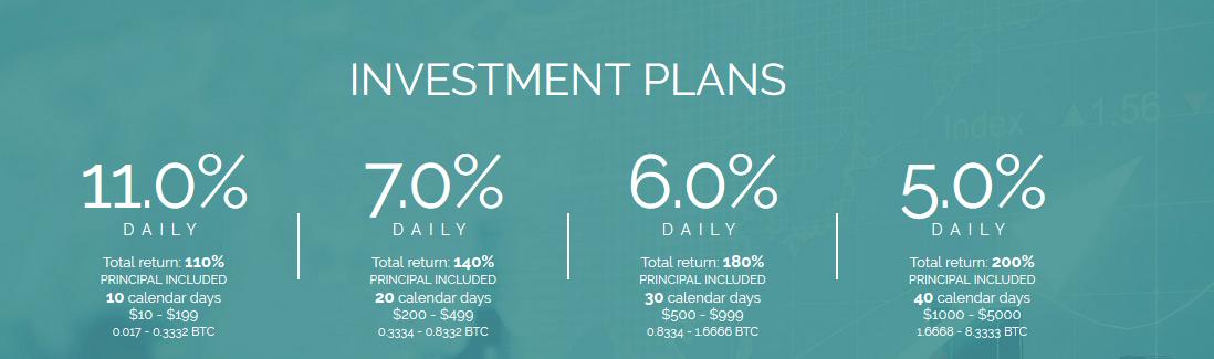 Инвестиционные планы CryptoEra