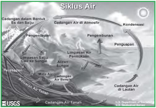 Daur Air, Daur Sulfur, Daur Fosfor, Daur Nitrogen, Daur ...