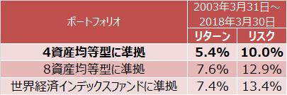 4資産均等型、8資産均等型、世界経済インデックスファンド準拠ポートフォリオのリターンとリスク(年率)
