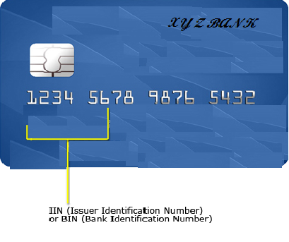 Bank card id number