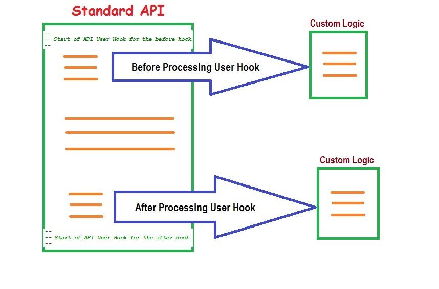 Rajesh Apps Blog: Oracle API User Hooks