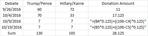 Donald Trump Mike Pence Hillary Clinton Tim Kaine debate scores after vice presidential debate