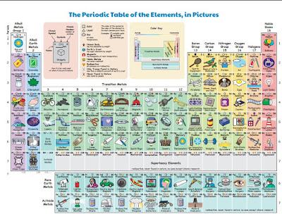 Fsica y qumica de un vistazo usos de los elementos de la tabla su idea puede ser descargada en pdf aqu mismo usos de los elementos urtaz Images