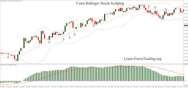 5 min Bollinger Bands Scalping