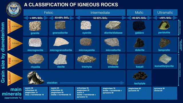 General Classification of Igneous Rocks