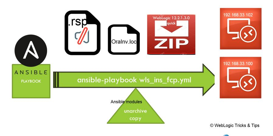 WebLogic Admin Tricks & Tips: Ansible automation for