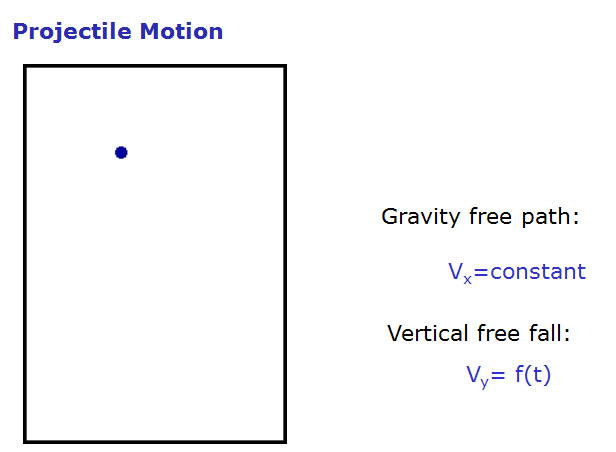projectile motion ,
