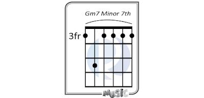 Minor 7th