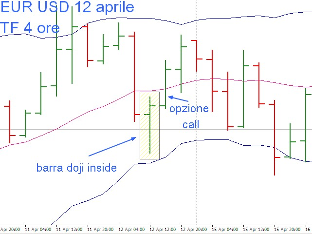 le strategie vincenti nelle opzioni binarie forex online trading signals
