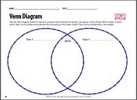 http://3.bp.blogspot.com/-Lo8bYVsXPIs/ULUeTq-txcI/AAAAAAAACMM/M57YnOOWJxo/s200/Venn+diagram+TFK.png