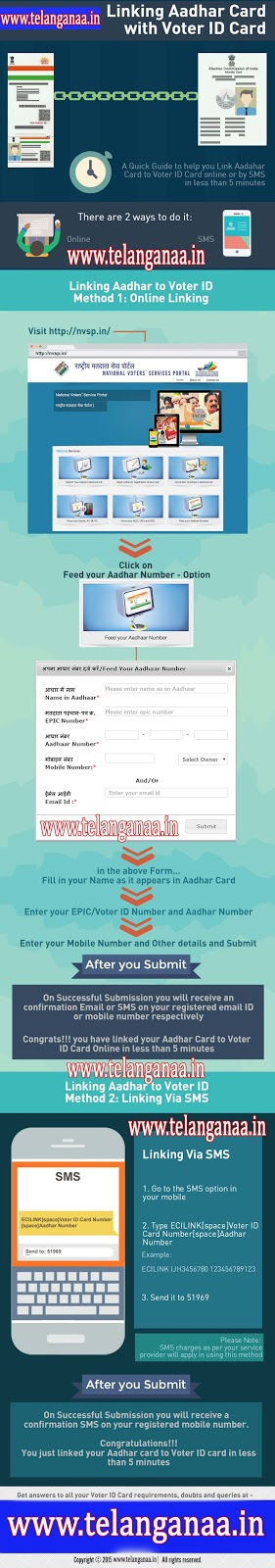 Aadhaar Card Link Voter Id Card Seeding