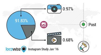 Instagram-quiere-que-veamos-más-videos