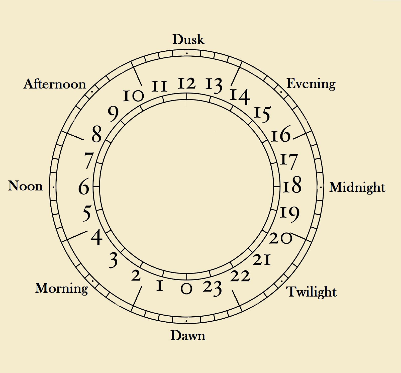 Calendario Faerun.Rpg Indesign Hobbyist Telling Time In Faerun