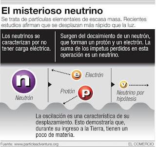 El neutrino o los espectros de la ciencia: Algunas brevísimas aproximaciones a la extravagante jerarquía corpuscular del neutrino, Francisco Acuyo