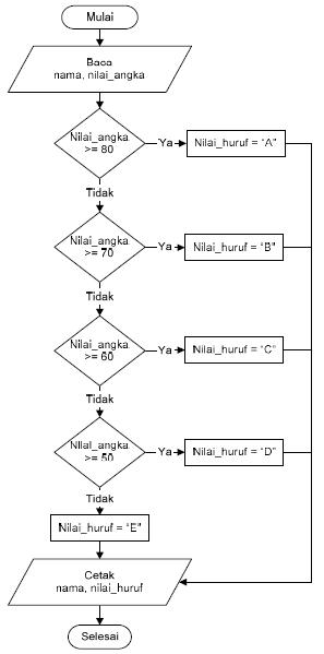 Struktur Dasar Algoritma Pemrograman