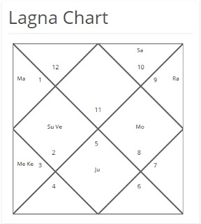 Disha Patani Birth Chart Analysis - Cisun
