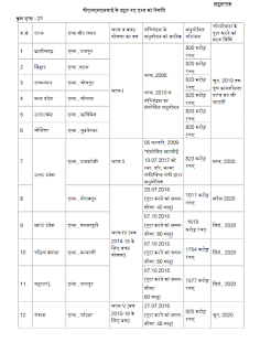 aiims-nstitutions-in-india-state-uts-wise-page3